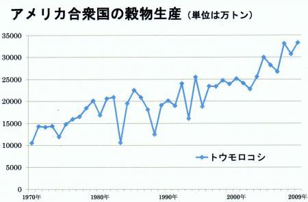 アメリカの穀物生産量の推移 (トウモロコシ)