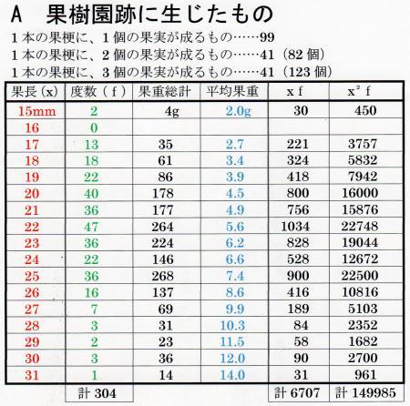 果樹園跡の個体の果実の計測値