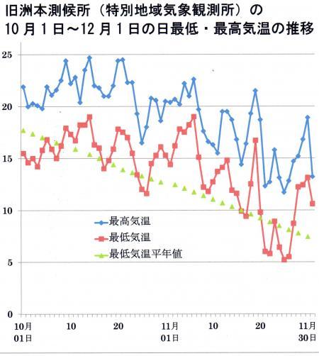 旧洲本測候所の10月・11月の気温変化