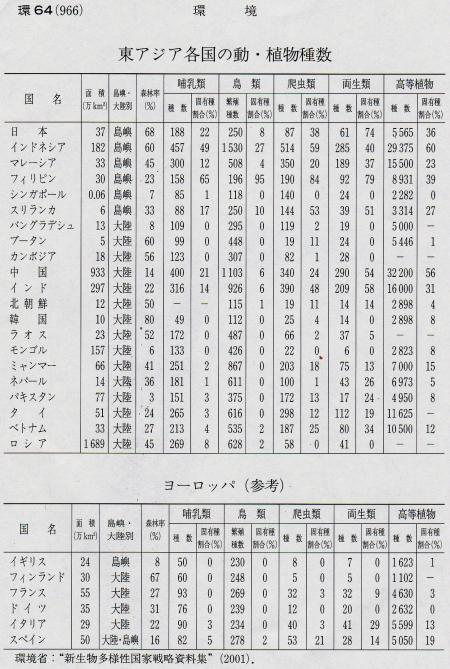 東アジア各国の動・植物種数 理科年表2009年版より