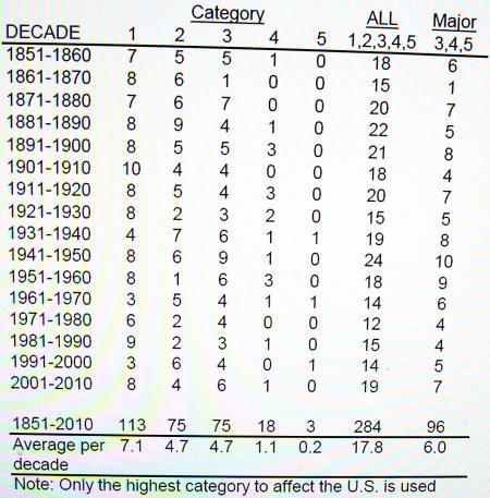 米国上陸の10年ごとのハリケーンの数