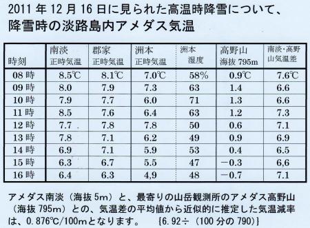 降雪時の気温等のデータ