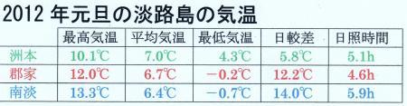 2012年元旦の淡路島の気温