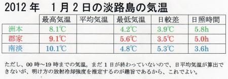 淡路島の1月2日の気温