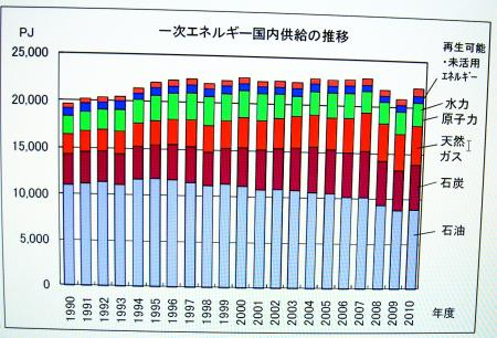 1次エネルギー国内供給の推移