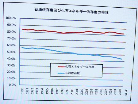 石油依存度および化石エネルギー依存度の推移