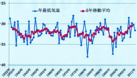 富士山頂の年最低気温の推移