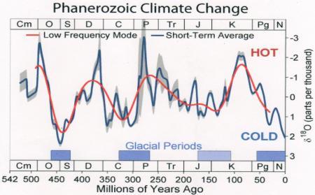 顕生代(5億4200万年前~現在)の気温変化