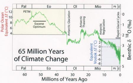 新生代(6550万年前~現在)の気温変化