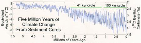 550万年前~現在の気温変化