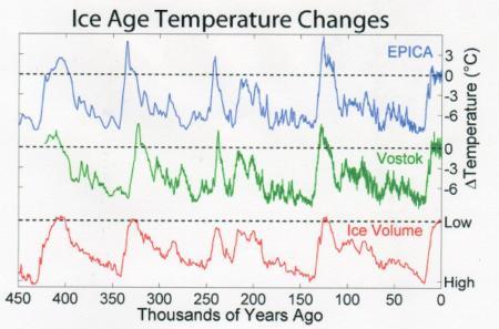 氷河期のうち45万年前~現在の気温変化