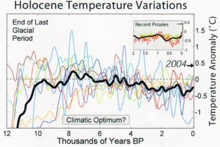 完新世(1万1700年前~現在)の気温変化