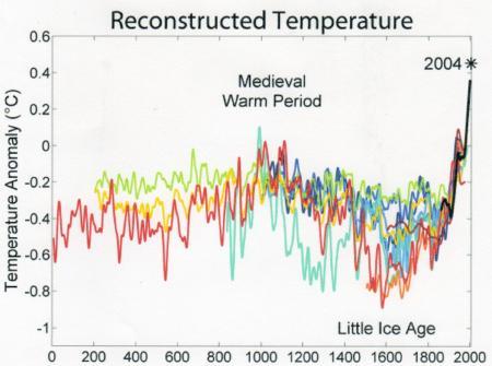 西暦元年~現在までの気温変化