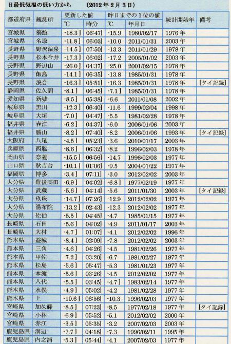 「日最低気温」の記録更新地点のリスト