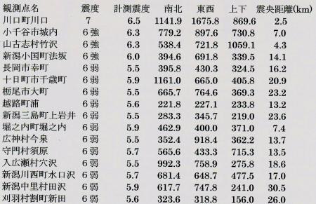 「新潟県中越地震」の各観測所のデータ