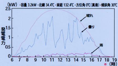 太陽光発電の出力大変動