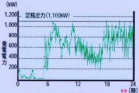 風力発電の出力大変動