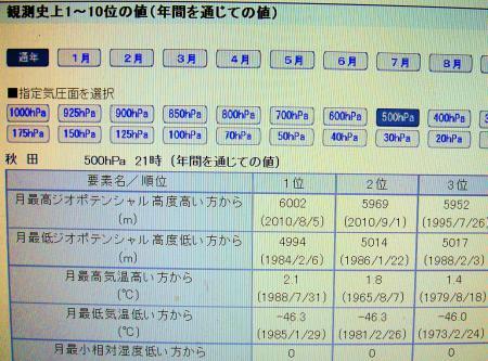 秋田の高層500hPa観測統計ランク