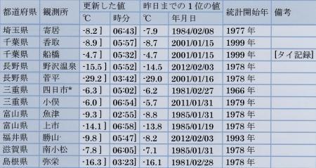 2012年2月19日 日最低気温 観測史上1位更新