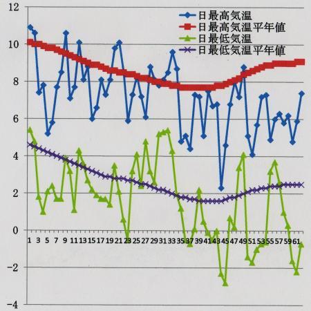 特別地域気象観測所『洲本』における気温変化 2011.12.21~2012.2.20