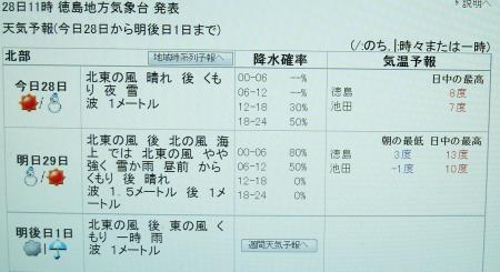 2012年2月28日11時 徳島地方気象台発表の予報