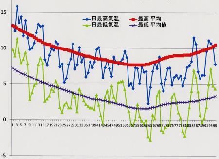 洲本の12月1日~3月4日の気温推移