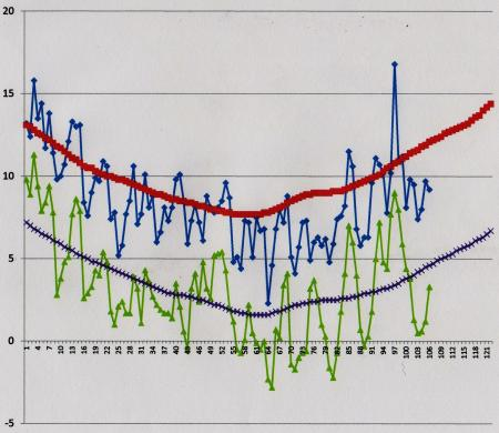 2011年12月1日~2012年3月15日の気温変化