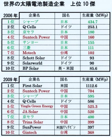 太陽電池製造会社の世界10傑