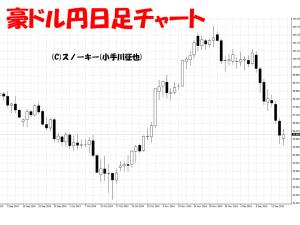 20141217豪ドル円日足チャート