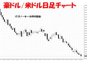 20141217豪ドル米ドル日足チャート
