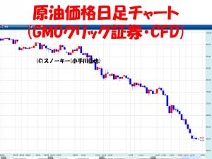 20141217原油日足チャート