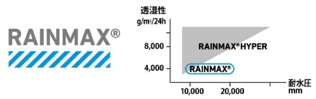 rainmax.jpg