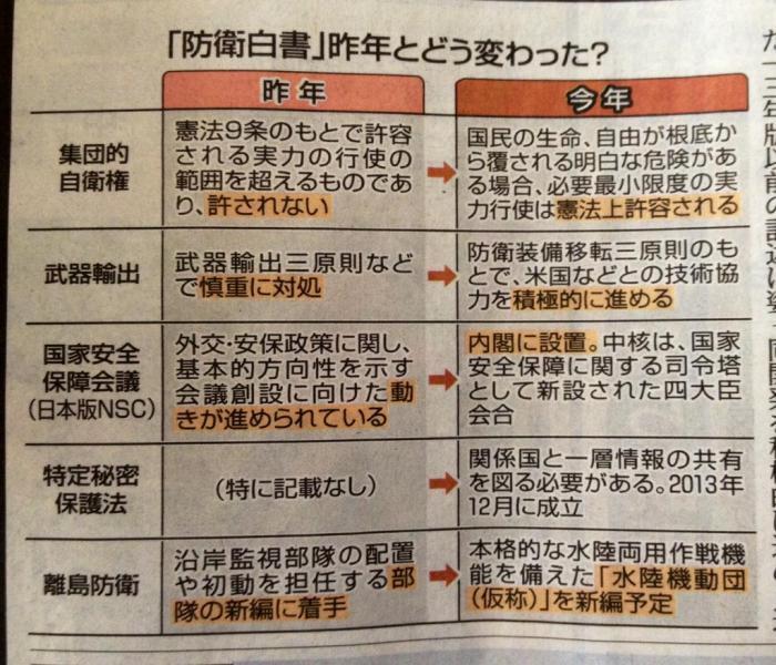 どんどん戦争ができる国になって行く。東京新聞から