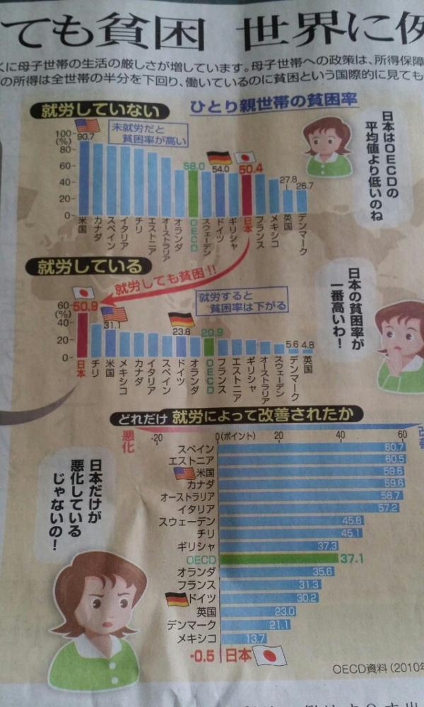 日本の貧乏率がいちばん高い!