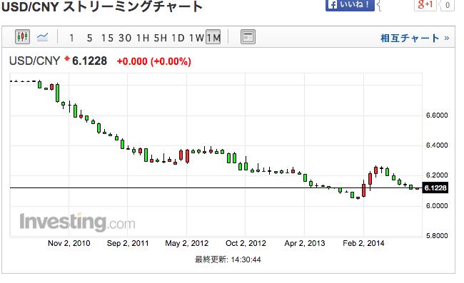 人民元ドル