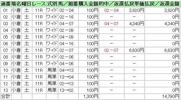 20130302小倉11R