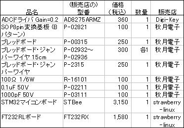 ADC-PRE 部品表