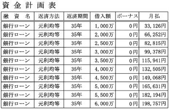 ローン支払表