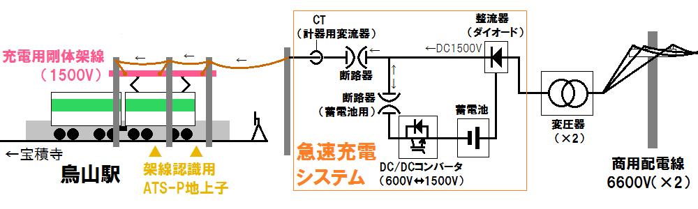 烏山駅の充電設備