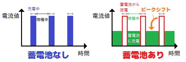 変電所での蓄電池の有無による消費電力の違いのイメージ