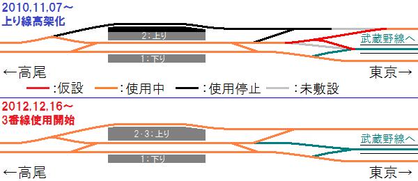 国立駅付近の配線の変遷