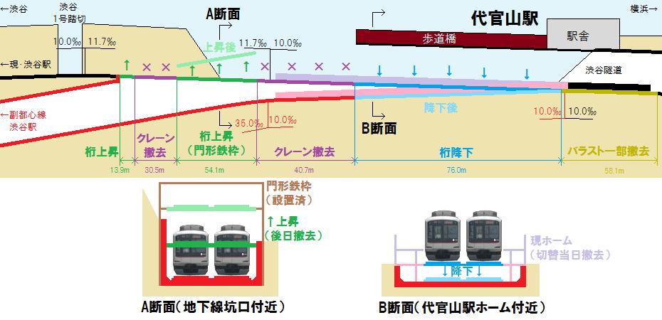 代官山駅切替工事の詳細図