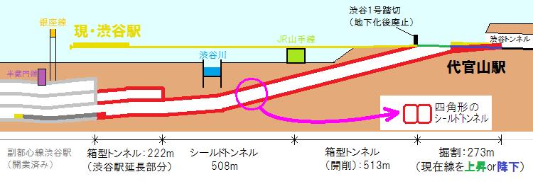 東横線渋谷~代官山間の地下化前後の断面図