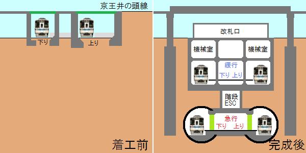 下北沢駅の地下化前後の断面図