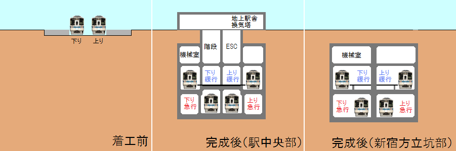 地下化前後の世田谷代田駅の断面図