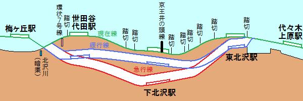 小田急線代々木上原~梅ヶ丘間の地下化前後の断面図