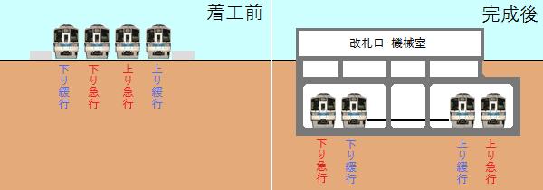 東北沢駅の地下化前後の断面図