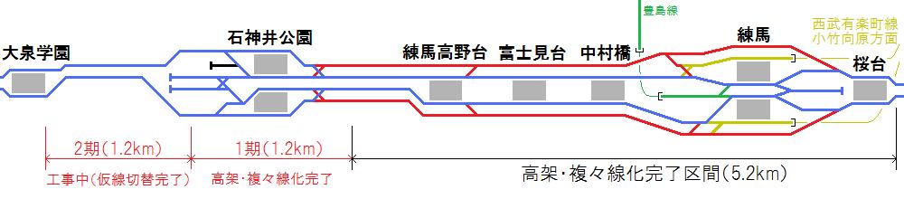 現在の石神井公園駅付近の配線図