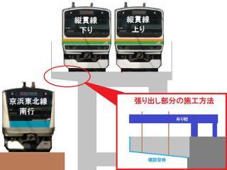 縦貫線の高架橋は京浜東北線の線路上部に張り出すため、特殊な施工方法が採られている。