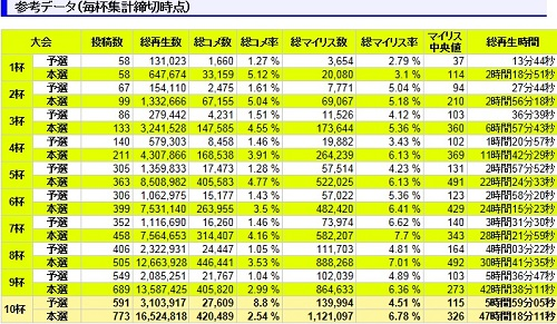 MMD杯参考データ2